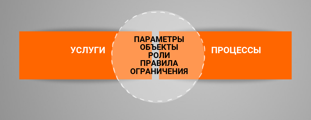 Услуги и процессы в ITSM