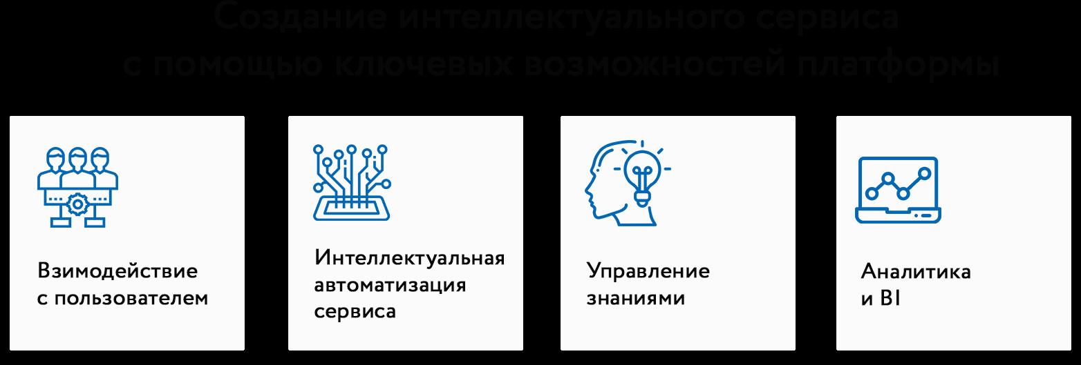 Создание интеллектуального сервиса с помощью Naumen SMP