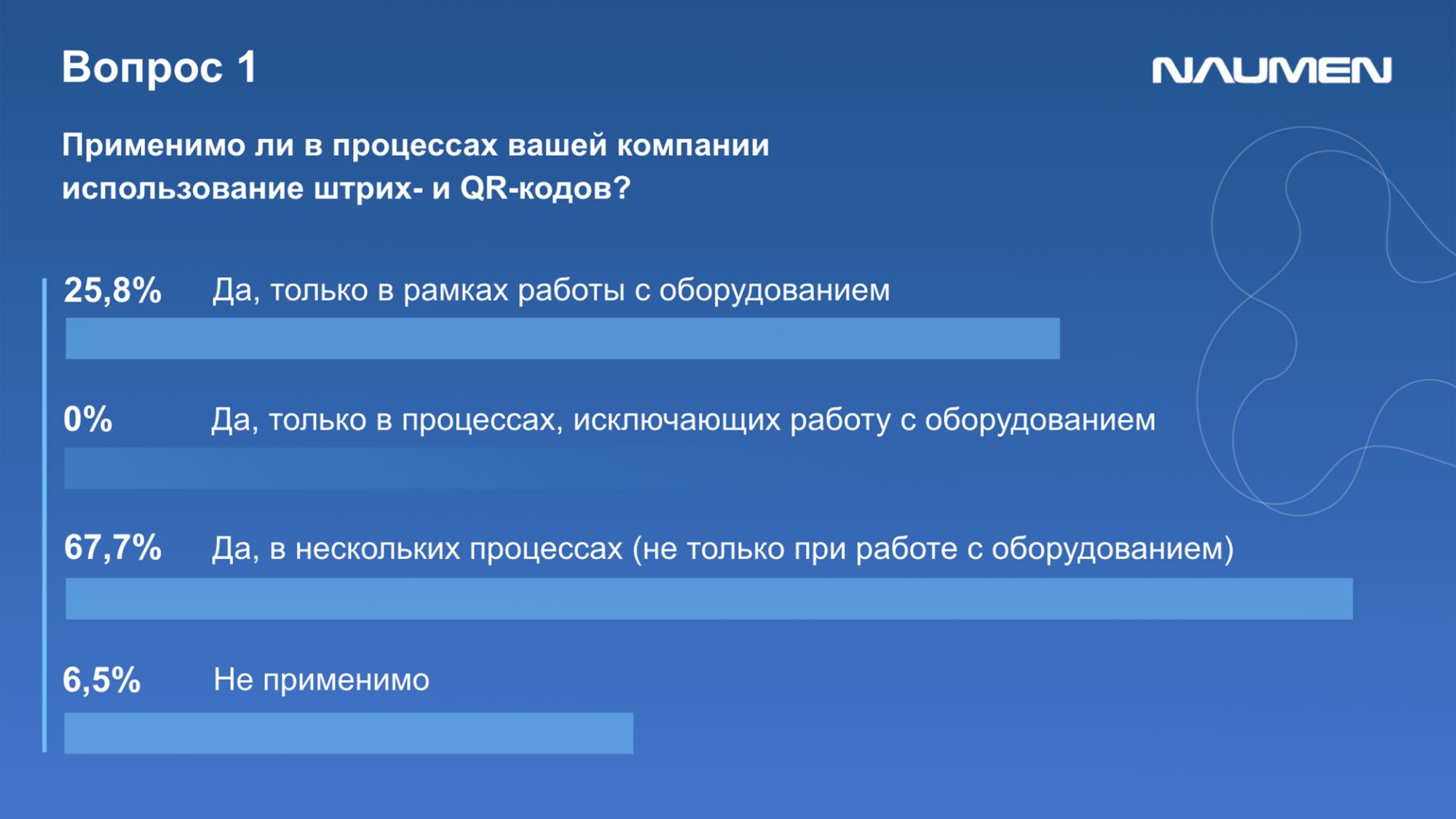 Опрос участников вебинара о применении QR-кодов